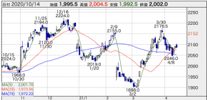 Jt 株価 どこまで 下がる